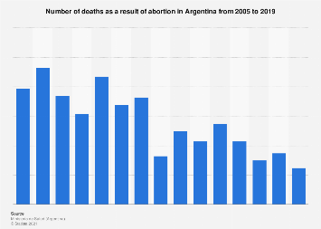 Argentina: number of deaths due to abortion 2001-2016