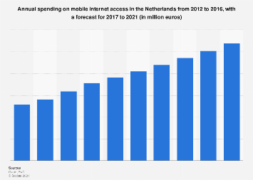 Annual spending on mobile internet access in the Netherlands 2012-2016