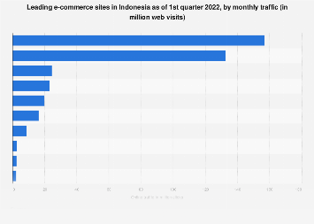 Top 10 e-commerce sites in Indonesia 2018