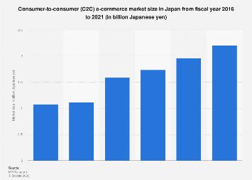 C2C market size in Japan FY 2016-2019