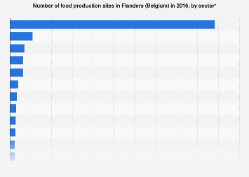 Number of food production sites in Flanders (Belgium) 2016, by sector