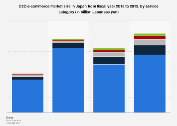 C2C market size in Japan FY 2016-2017, by category