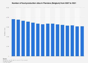 Number of food production sites in Flanders (Belgium) 2006-2017
