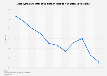 Underlying consumer price inflation in Hong Kong 2011-2018