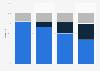 Share of filgrastim sales attributable to Neupogen or biosimilars US 2015-2017