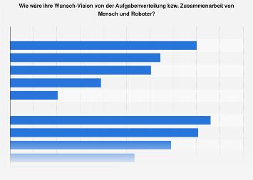 Umfrage zur gewünschten Arbeitsteilung von Mensch und Roboter 2018