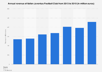 Italy: annual revenue of Italian football club Juventus FC 2013-2018