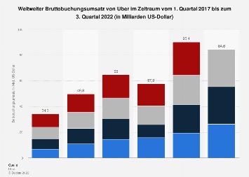 Weltweiter Bruttobuchungsumsatz von Uber bis Q2 2019