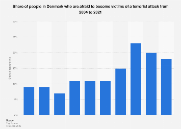 Share of individuals who are afraid of terror attacks in Denmark 2004-2017