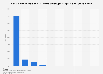 Market share of leading online travel agencies (OTAs) in Europe 2017