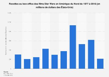 Star Wars : recettes au box office en Amérique du Nord 1977-2018
