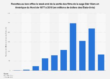 Star Wars : recettes au box office le week-end de sortie Amérique du Nord 1977-2018
