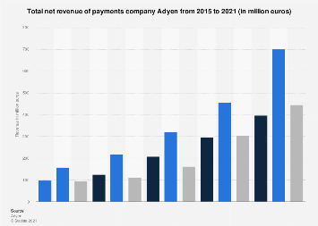Revenue of Adyen 2015-2017