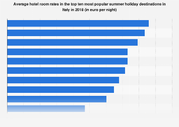 Italy: hotel room rates in top 10 summer holiday destinations 2018