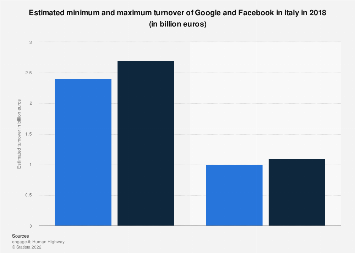 Italy: estimated turnover of Google and Facebook 2018