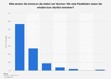 Plastikmüll - Umfrage zur Anzahl erworbener oder erhaltener Plastiktüten 2018