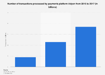 Number of transactions by Adyen 2015-2017