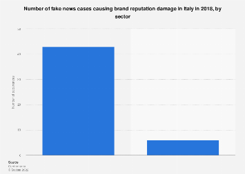 Italy: number of fake news cases damaging brand reputation 2018, by sector