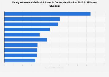 Online-Serien mit den meisten Abrufen in Deutschland im August 2018
