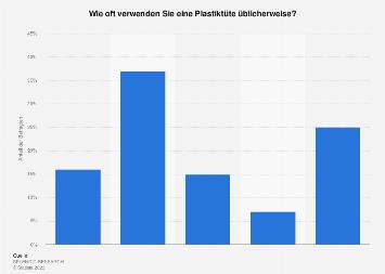 Plastikmüll - Umfrage zur Verwendung von Plastiktüten 2018