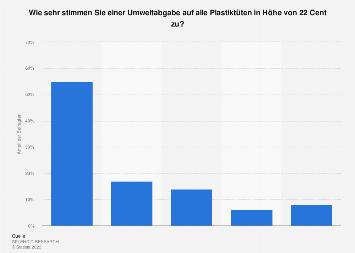 Plastiktüten - Umfrage zur Akzeptanz einer Umweltabgabe 2018