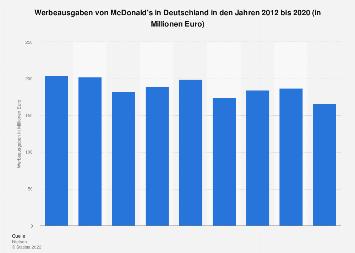 Werbeausgaben von McDonald's in Deutschland bis 2018