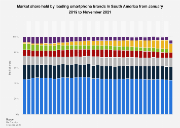 South America: market share of smartphone brands 2018-2019