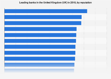 UK Banks ranked by reputation 2018