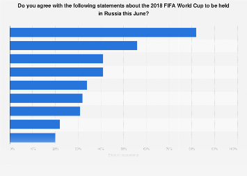 Great Britain: public opinion on the 2018 FIFA World Cup to be held in Russia