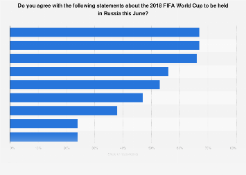 Germany: public opinion on the 2018 FIFA World Cup to be held in Russia