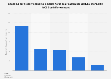 Per grocery shopping expenses in South Korea 2017, by channel