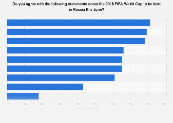 Russia: public opinion on the 2018 FIFA World Cup to be held in Russia