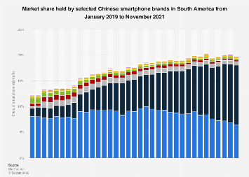 Market share of Chinese smartphones in South America 2017-2018