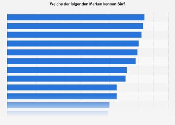 Ranking der bekanntesten deutschen Marken in Deutschland, China und den USA 2017