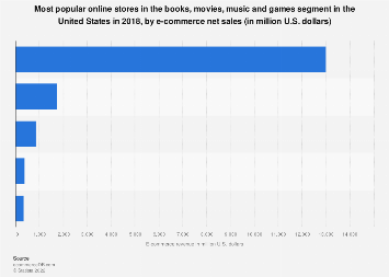 Physical media: top 5 online stores in the United States in 2018, by net sales
