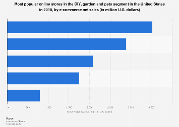 DIY, garden & pets: top 5 online stores in the United States in 2018, by net sales