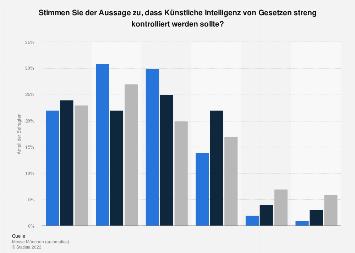 Künstliche Intelligenz - Umfrage zur Regulierung von KI durch Gesetze 2018
