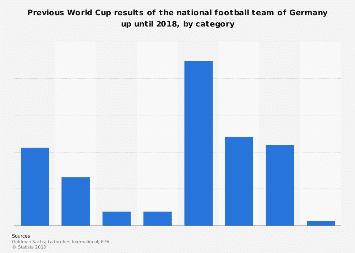 Germany: overall World Cup results up until 2018, by category