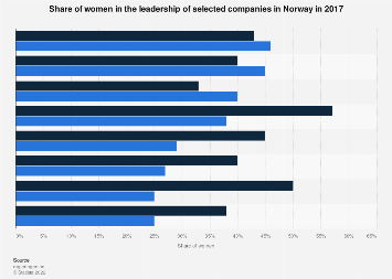 Women's share in the leadership of selected companies in Norway 2017