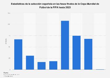 Estadísticas de España en el Mundial de Fútbol hasta 2018
