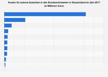 Kosten für externe Gutachten in den Bundesministerien in Deutschland 2017