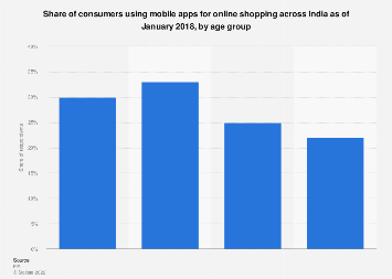 Share of consumers using mobile apps for online shopping India 2018 by age group