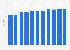 Durchschnittsalter der Computerspieler in Deutschland bis 2019