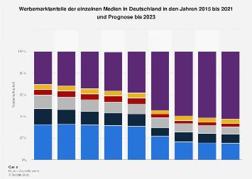 Prognose der Werbemarktanteile der Medien in Deutschland bis 2019