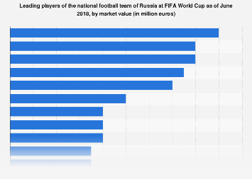 Leading Russian national team players at FIFA World Cup 2018, by market value