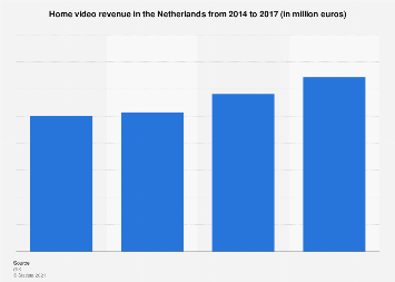 Home video revenue in the Netherlands 2014-2017