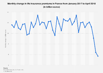 Monthly change in life insurance premiums in France 2017-2018