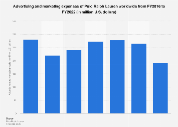Polo Ralph Lauren's advertising and marketing expenses worldwide from 2016 to 2018