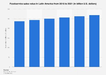 Latin America: foodservice sales revenue 2016-2021