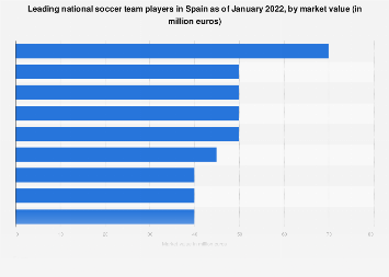 Leading Spanish national team players at FIFA World Cup 2018, by market value